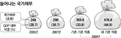 경제왕 이명박.
