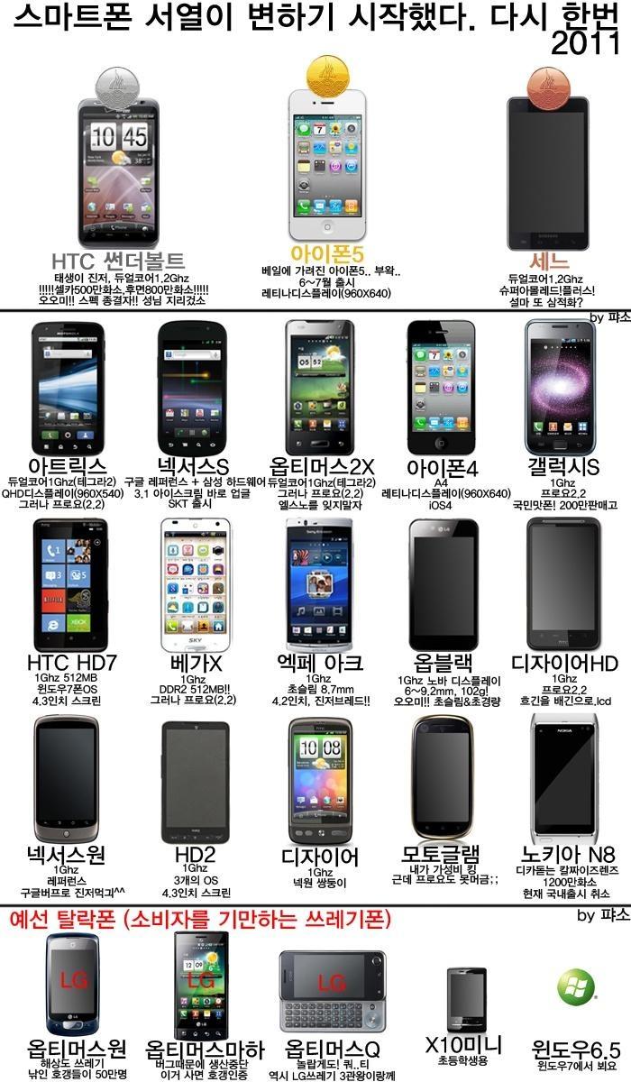 2011년 스마트폰 순위 종결자들, 내껀 어느거?