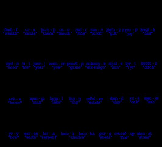 본격 발로 쓰는 영길리어 변천사 3-2: 고대 영어의 ..