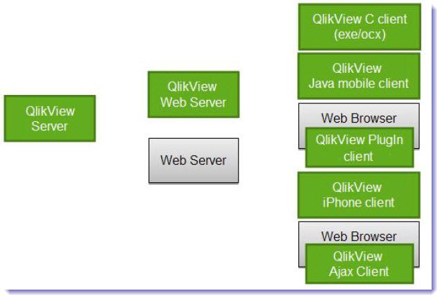 QlikView 소개 - 추가 개발없이 다양한 클라이언트..