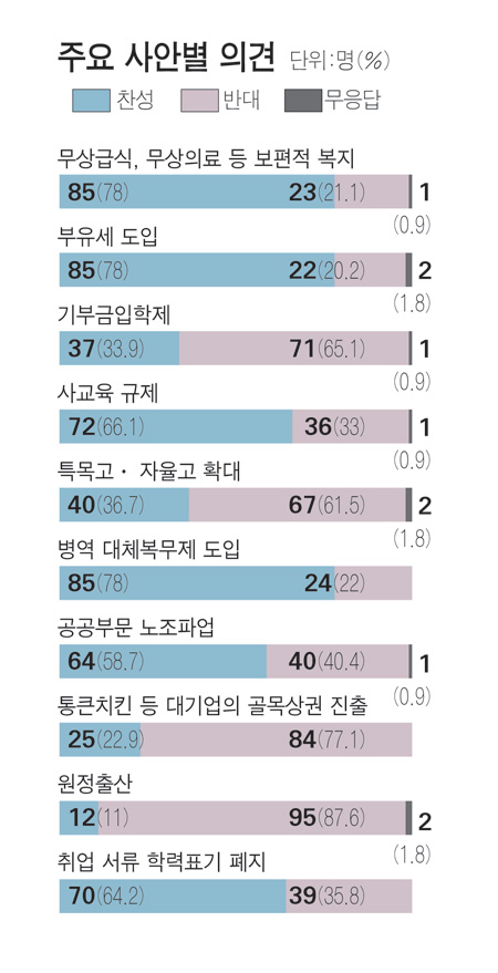"""강남좌파 60% """"승자독식 현실 거부감에 진보 택해"""""""