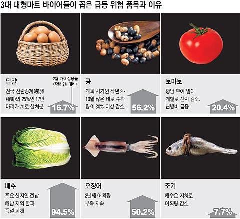 """<중앙일보>도 """"MB, 저금리-고환율 정책 바꿔라"""""""