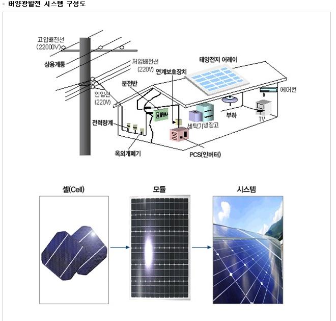 태양광발전 시스템 구성도