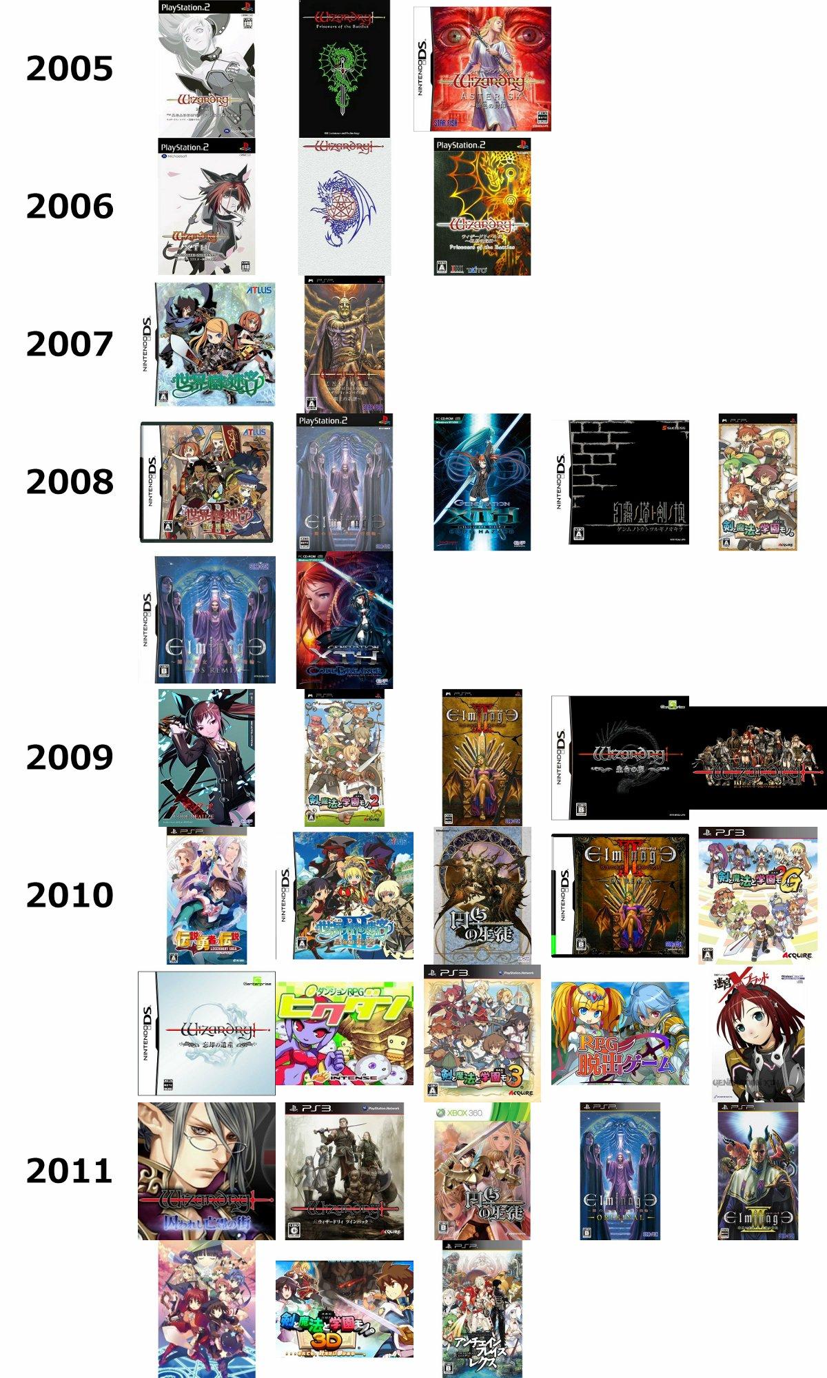 2005~2011 판타지 게임의 흐름