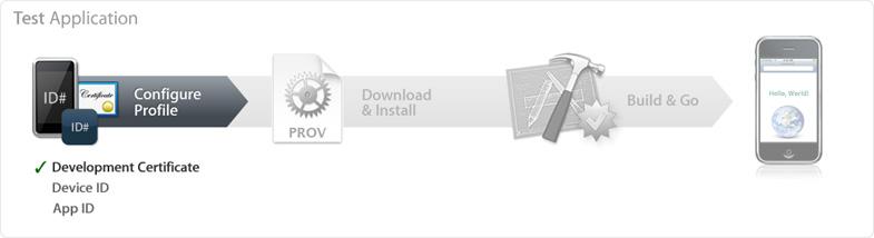 iOS Provisioning Portal, Certificates