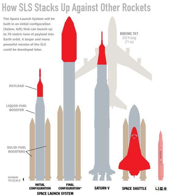 천조국의 우주 발사 시스템과 나로호 비교...
