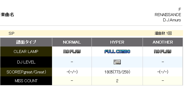 2DX19 링클! 링클!