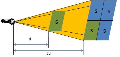 장(field) 이론.