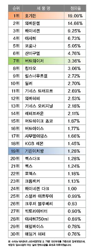 스타매장 수입맥주판매순위 (2011년 7월)