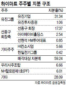 '천억대 국부유출' 의혹 하이마트 압수수색