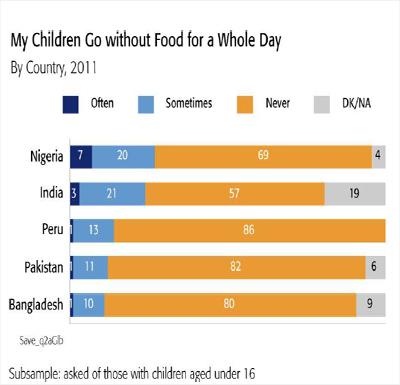 식량위기와 영양실조, 사회적 공평성 (equity)..