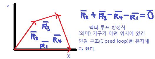 [오늘의 정리] 기구학(4)