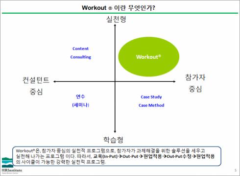 [Workout컨설팅의 가능성#2] HRI Program