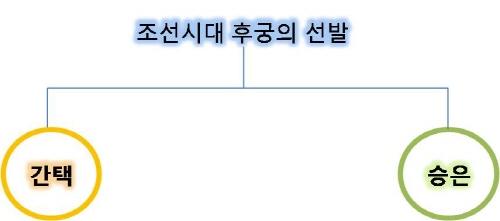 조선시대의 후궁의 선발 방법 (후궁의 품계)