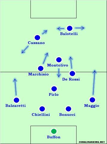 [마이클 콕스] 유로 2012 이탈리아 대표팀 분석