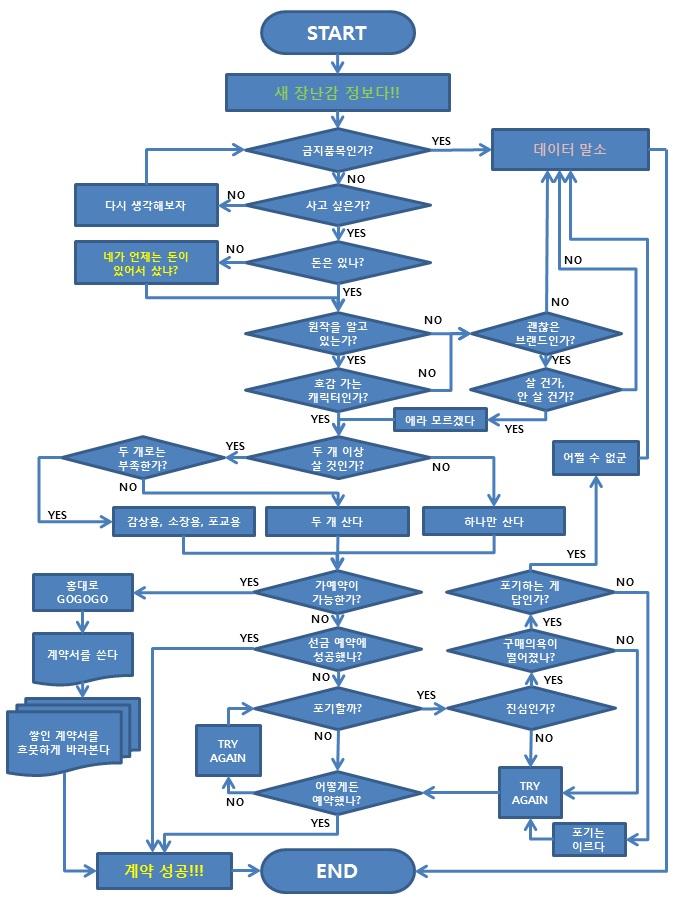 피규어 정보 수집에서 구매까지의 Flow Chart