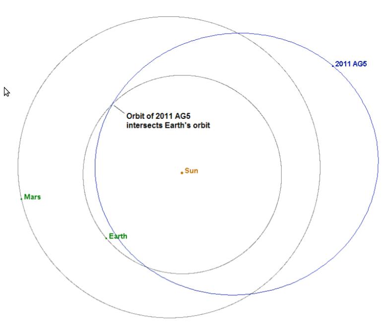 지구 충돌 가능성을 가진 천체 2011AG5에 대한 NASA..