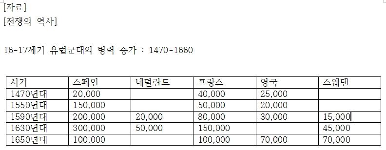 16-17세기 유럽군대의 병력 증가 : 1470-1660