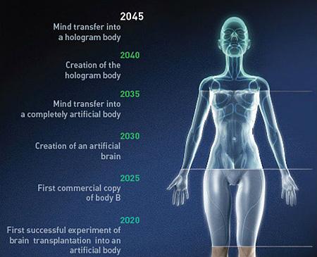 2045년, 인간의 영생불멸 실현되나?