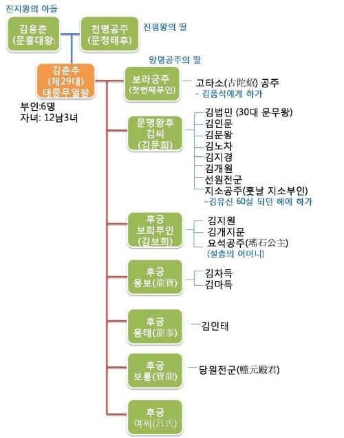 제29대 태종 무열왕, 김춘추의 가계도